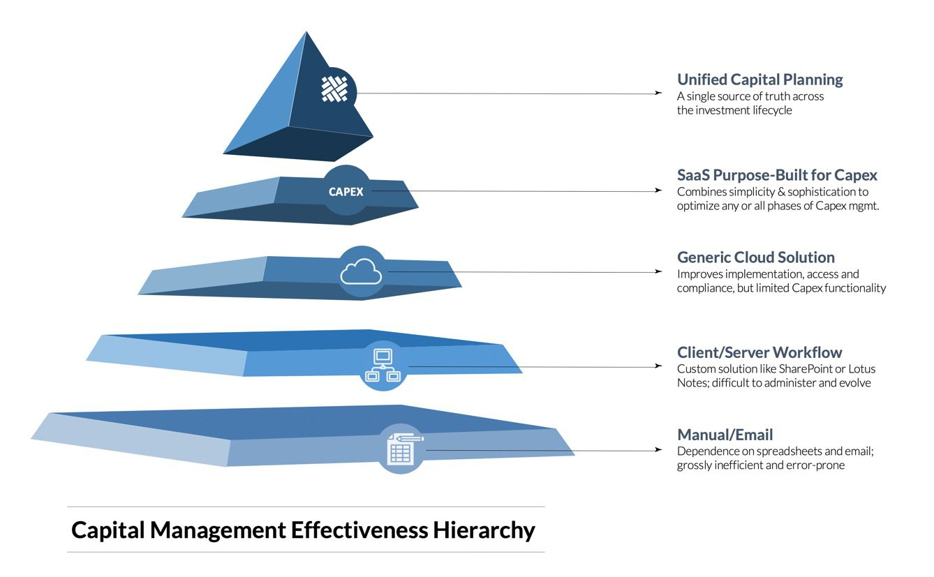 The Capex Performance Hierarchy