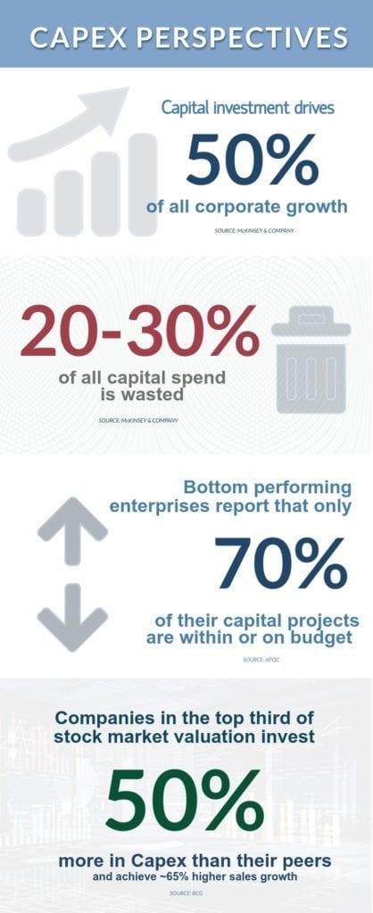 Capex statistics infographic